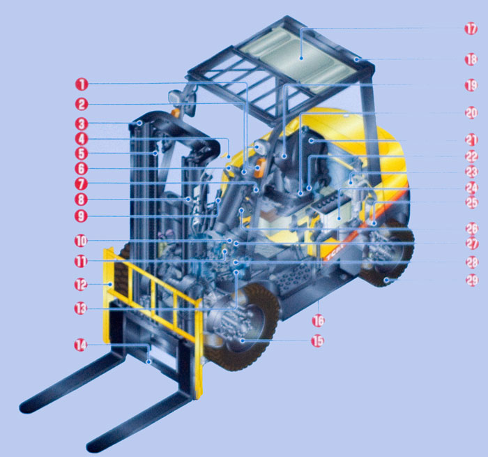 service for gas powered forklift material handling equipment in forklift repair diagram to diagnose and fix problems your forklift or material handling equipment near